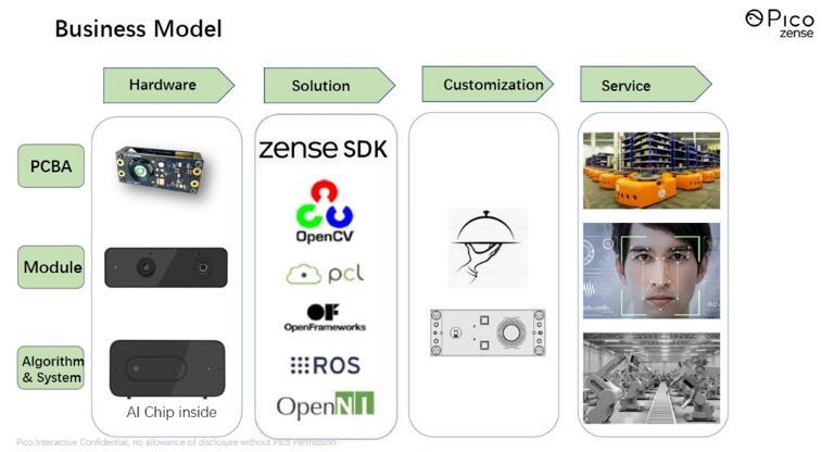 Pico Zense的业务模式
