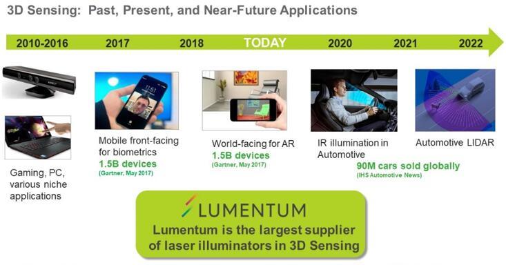 Lumentum的产品在3D传感中的应用:过去、现在、未来