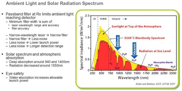 黄友谦先生利用环境光和太阳辐射光谱解释VCSEL光源波长的选择