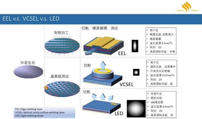EEL、VCSEL、LED三种常见光源的对比分析
