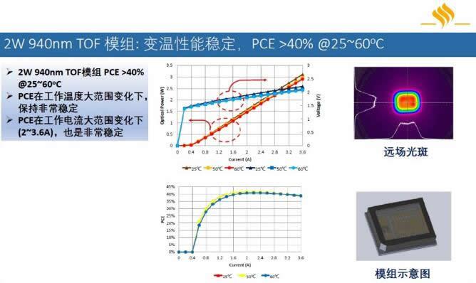 纵慧芯光2W 940nm ToF模组的测试数据