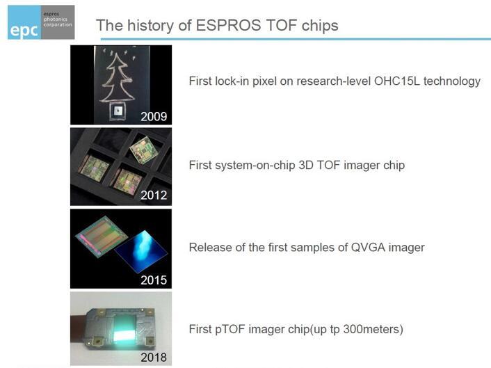 ESPROS ToF芯片的发展历程