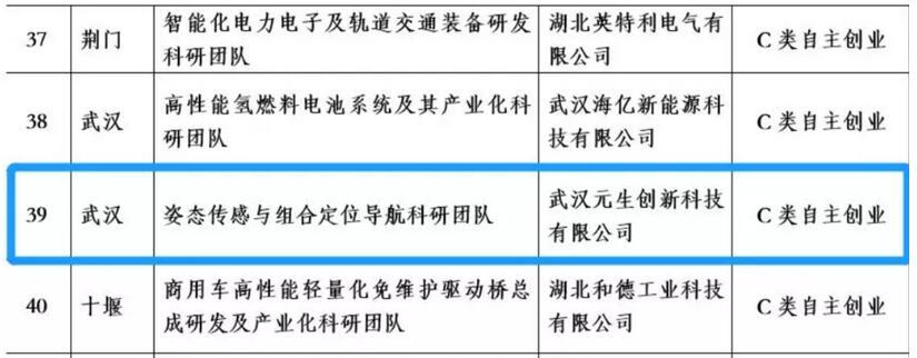 """运动传感方案提供商""""元生创新""""入选湖北省""""双创战略团队"""""""