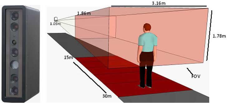 SVI基于FMCW激光雷达的3D人脸识别技术,实现全球最远距离的商用生物识别系统