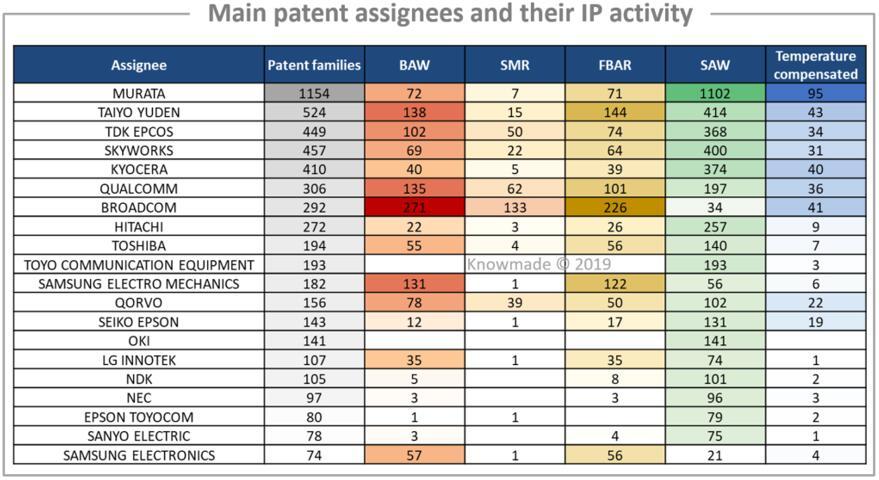 主要专利权人及其专利申请情况