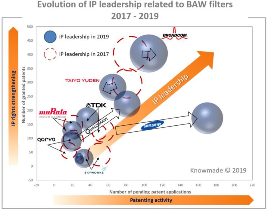 2017~2019年BAW滤波器专利领导厂商的发展变化