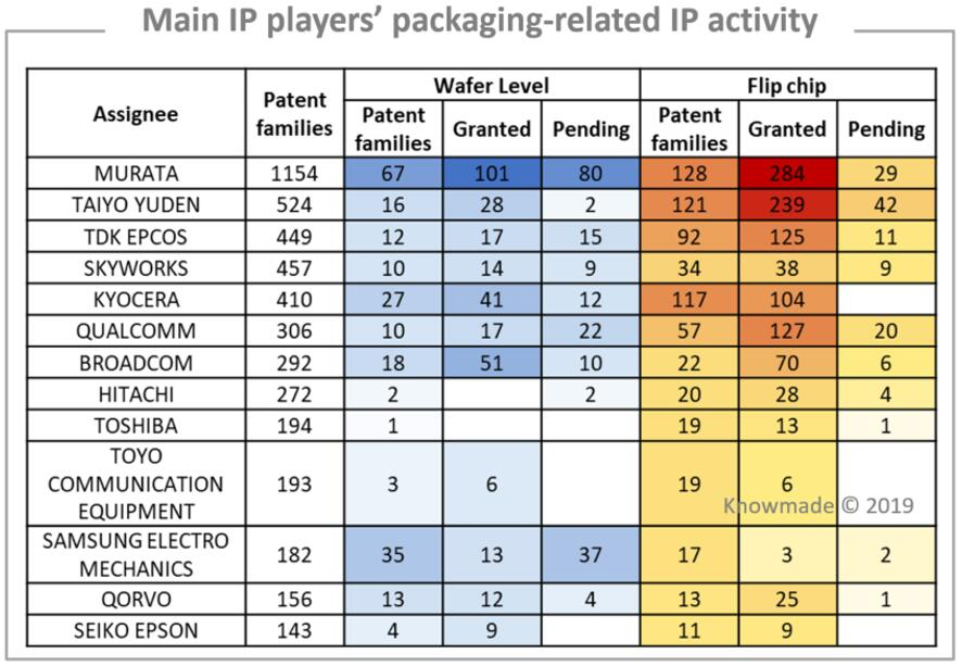主要专利申请人与封装相关的专利申请情况
