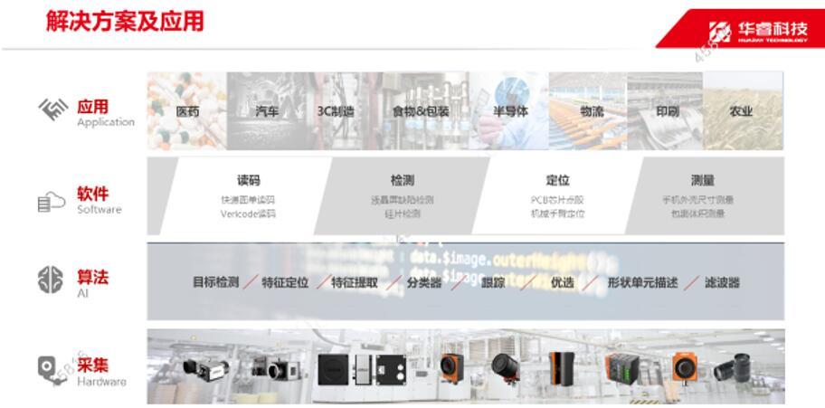 华睿科技机器视觉解决方案包含硬件、算法、软件、应用四个层次