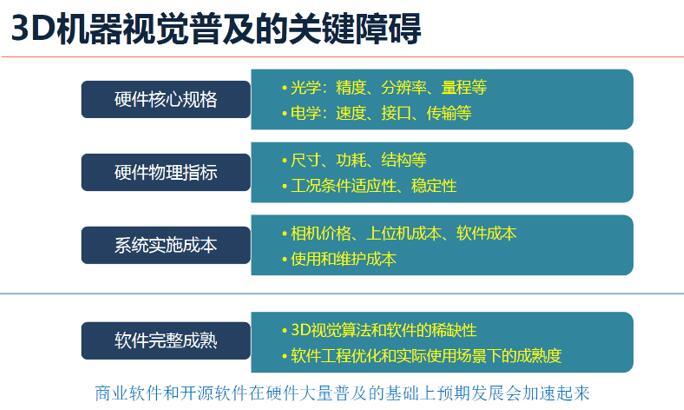 图漾科技CEO费浙平先生认为影响3D机器视觉普及的关键障碍