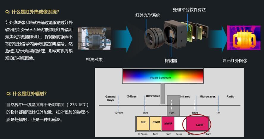 红外辐射与红外热成像系统