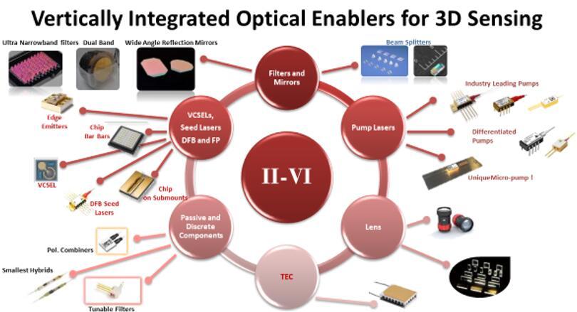II-VI可为3D传感提供垂直整合的光学元件