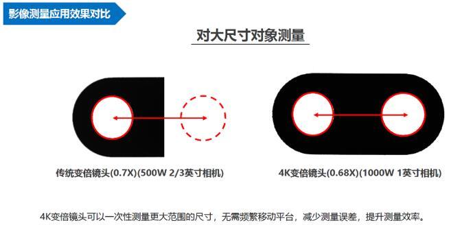 4K高清变倍镜头与传统变倍镜头测量应用效果对比