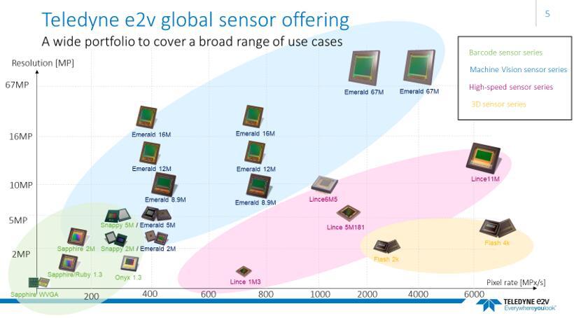 Teledyne e2v提供全系列的图像传感器