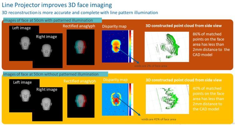 亮锐红外LED在3D人脸识别方面的应用