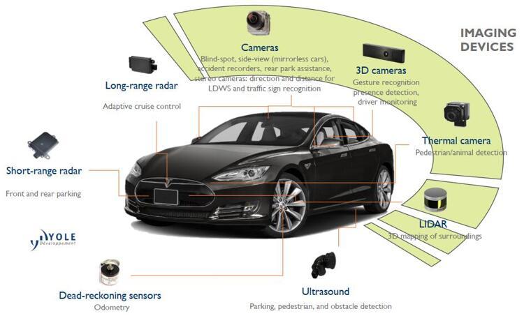 主流汽车成像技术