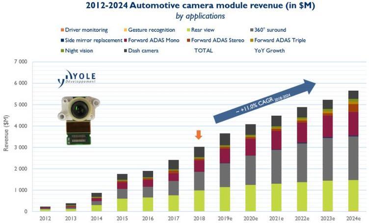 2012~2024年汽车摄像头模组市场营收,全球汽车摄像头模组市场在2018年达到30亿美元规模
