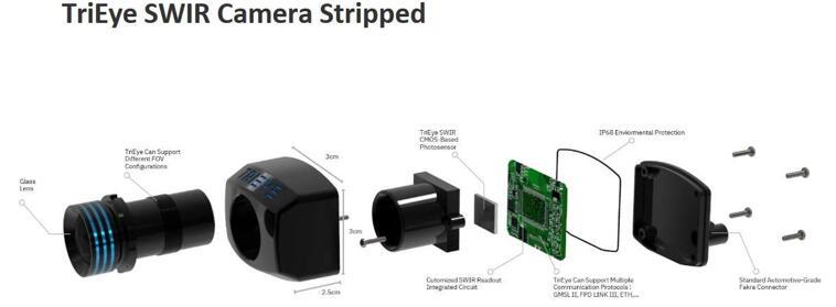 Trieye推出的SWIR相机解构图