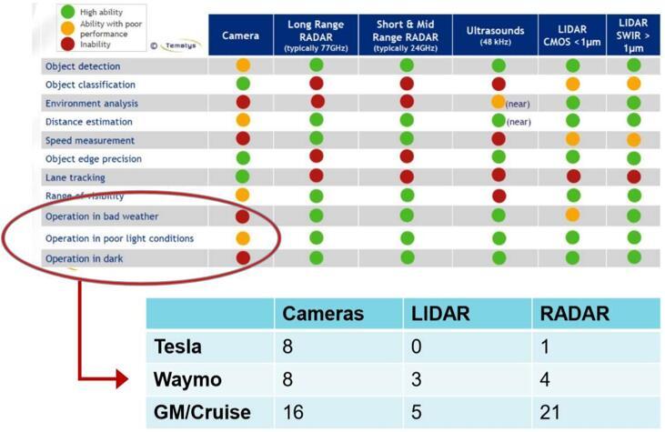 特斯拉(Tesla)、Waymo、通用Cruise在其自动驾驶车辆中使用了大量摄像头
