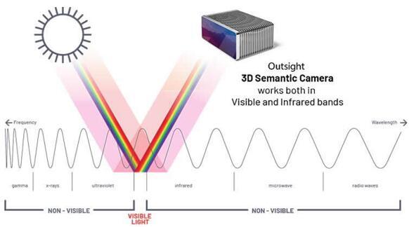 Outsight推出的3D语义相机覆盖了宽泛的波段,可以进行主动高光谱传感
