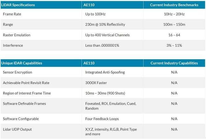 AEye公司的AE110产品性能与行业基准对比