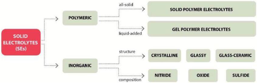 固态电解质技术分类