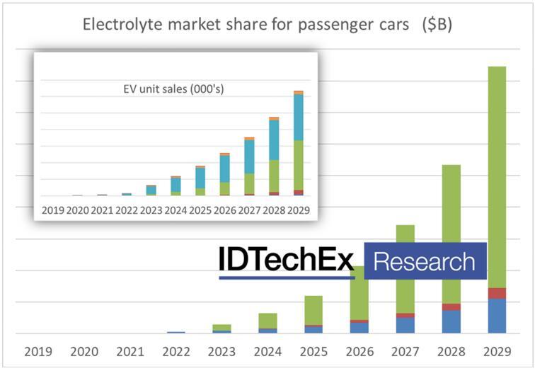 2019年~2029年乘用车电解质市场份额预测