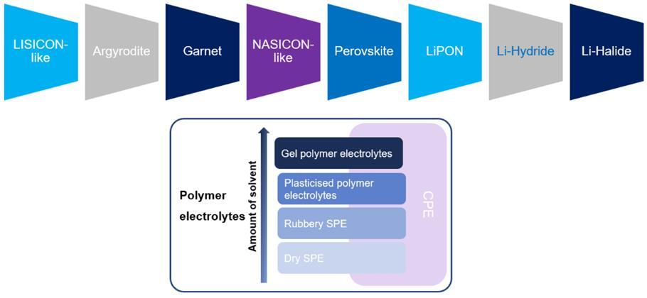 固态电解质技术方案