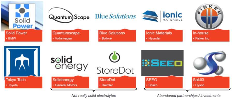 OEM厂商与电池电极领域的合作/并购