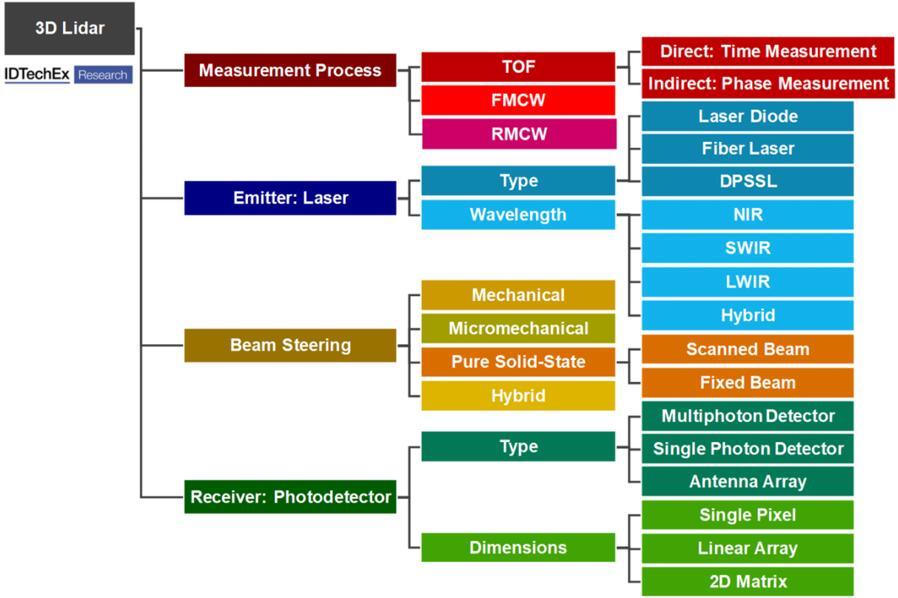 设计或选择3D激光雷达时需要考量的四个重要维度