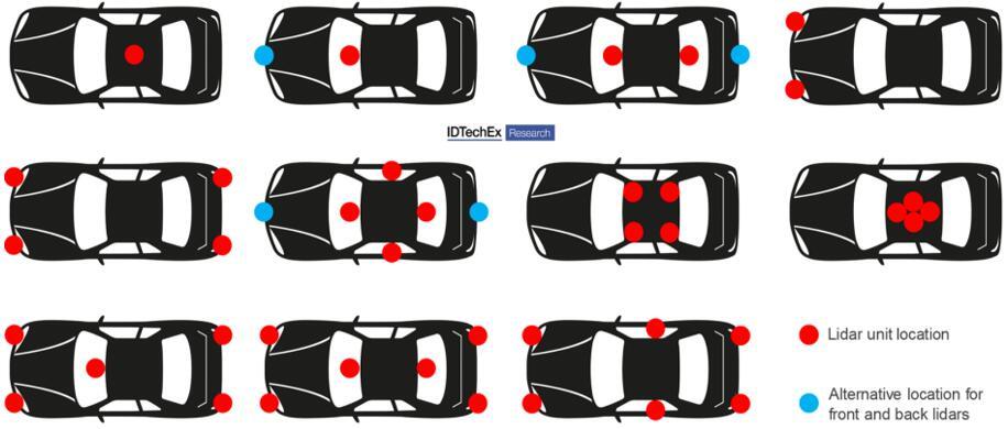 Level 3级以上自动驾驶汽车市场分析和预测中考虑的激光雷达配置示例