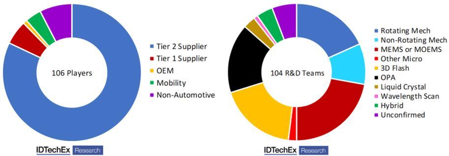 分别按汽车供应链中的位置和光束操纵技术对3D激光雷达厂商进行了细分研究