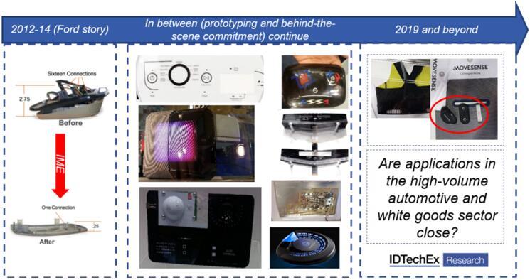 模内电子(IME)技术及市场