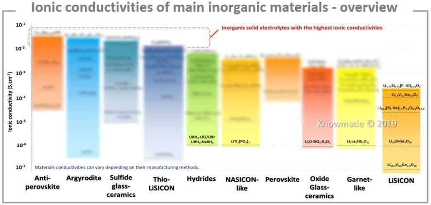 主要无机固体电解质材料的离子电导率