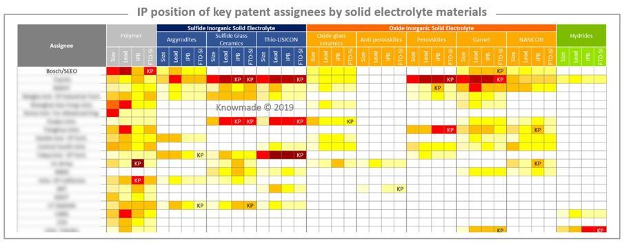 固态锂离子电池固体电解质技术高价值Excel专利数据库