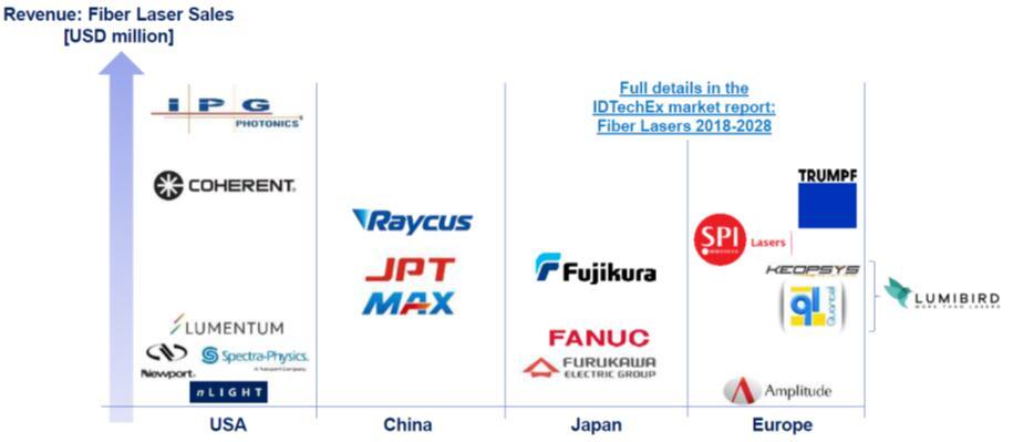 全球主要光纤激光器供应商