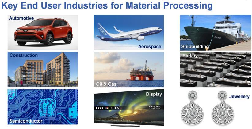 可从光纤激光器应用获益的材料加工终端产业
