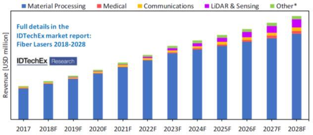 全球光纤激光器市场预测