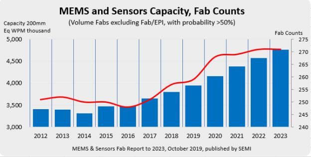 MEMS和传感器晶圆制造厂(Fab)数量及产能