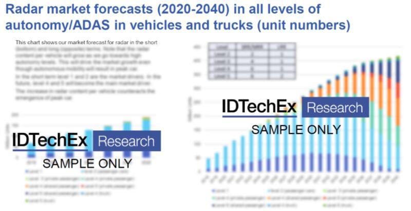 2020~2040年雷达市场预测