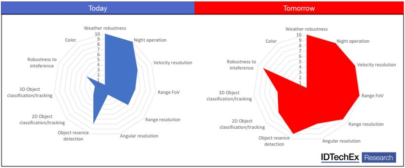 目前雷达与未来新兴雷达的对比