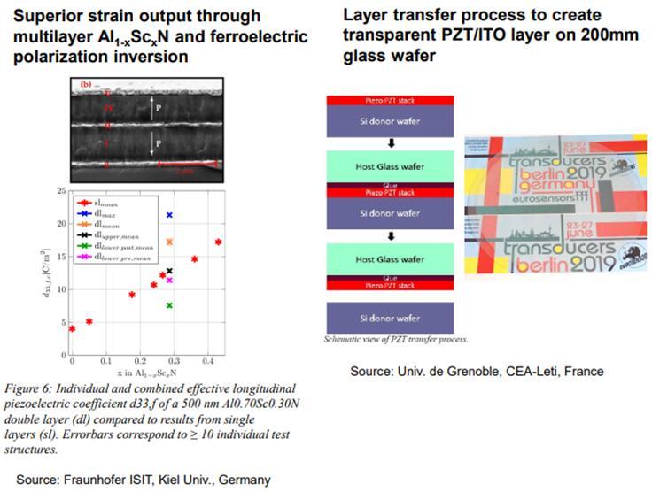 弗劳恩霍夫研究所提出的超高压电系数多层AlN制造工艺(左),CEA-Leti提出的透明压电结构制造工艺(右)