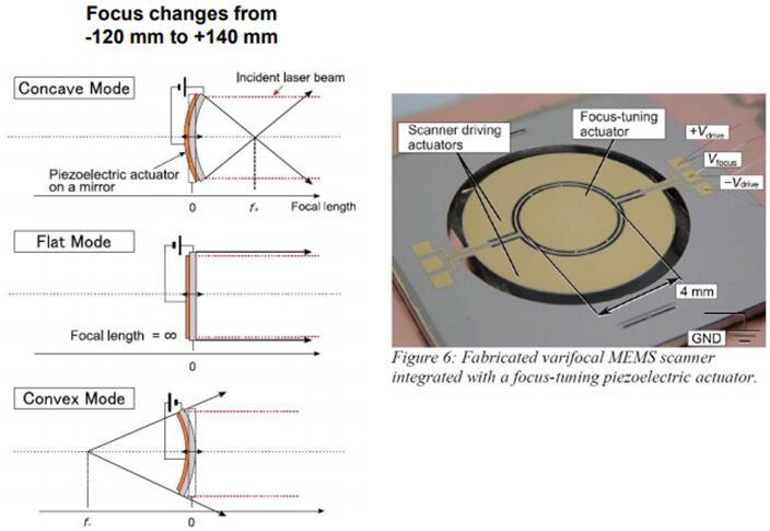 东京大学研究人员利用薄膜PZT设计的三轴MEMS微镜