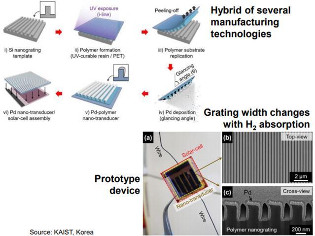 韩国先进科学技术研究院提出的太阳能电池与纳米压印聚合物结合方法