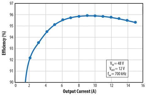 EPC9205的输出电流与效率关系图:工作在700kHz,输入电压为48V,输出电压为12V