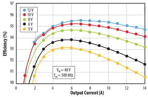 EPC9205的输出电流与效率关系图:工作在500kHz,输入电压为48V,输出电压为12V
