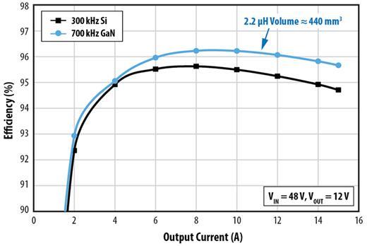 硅基MOSFET与EPC9205的电气性能比较:输入电压为48V,输出电压为12V