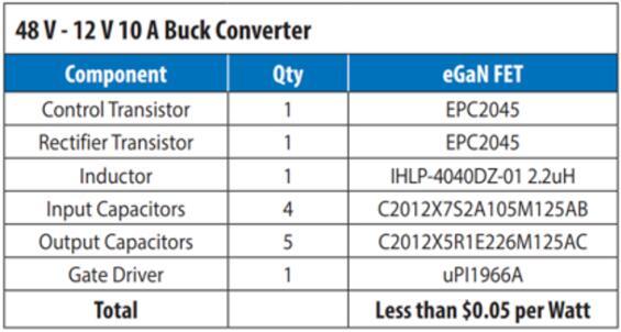 基于eGaN FET的48V-12V Buck转换器材料清单