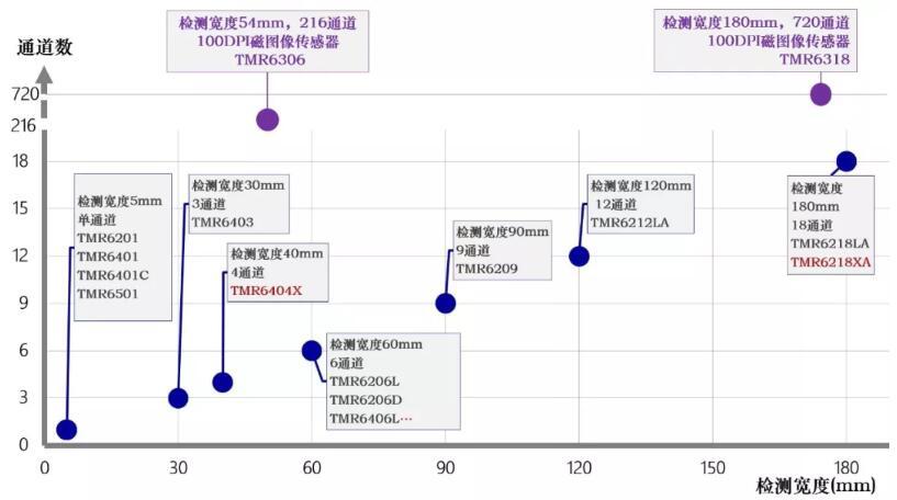 多维科技金融磁头传感器系列产品