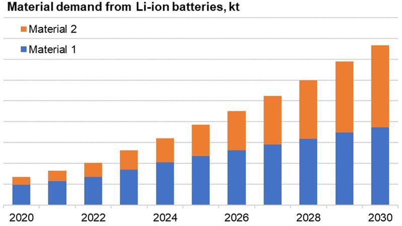 2020年~2030年锂离子电池材料需求预测