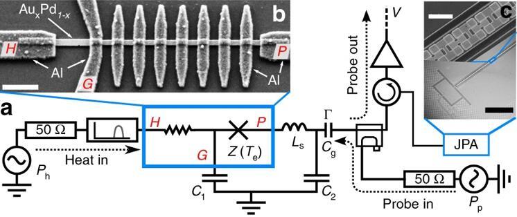 这款器件的显微照片和示意图。H、P和G是用于信号采集和读出的电路;JPA是Josephson参数放大器。